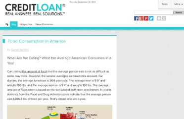 http://www.creditloan.com/blog/2010/07/12/food-consumption-in-america/