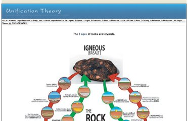 http://unificationtheory.com/biology/rock%20cycle.html