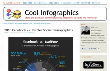 http://www.coolinfographics.com/blog/2011/2/10/2010-facebook-vs-twitter-social-demographics.html