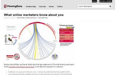 http://flowingdata.com/2010/08/03/what-online-marketers-know-about-you/