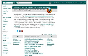 http://news.slashdot.org/story/09/12/20/2048235/firefox-35-now-the-most-popular-browser-worldwide