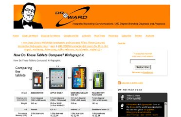 http://www.dr4ward.com/dr4ward/2011/10/how-do-these-tablets-compare-infographic.html