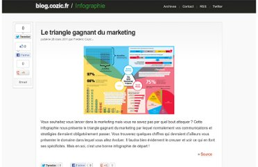 http://blog.cozic.fr/le-triangle-gagnant-du-marketing