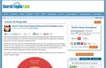 http://searchengineland.com/how-to-take-your-keyword-research-to-a-higher-level-96325
