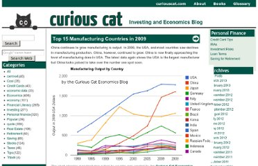 http://investing.curiouscatblog.net/2011/01/04/top-15-manufacturing-countries-in-2009/