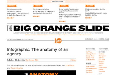 http://bigorangeslide.com/2011/10/infographic-the-anatomy-of-an-agency/