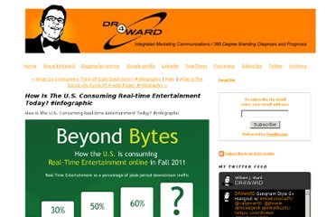 http://www.dr4ward.com/dr4ward/2011/10/how-is-the-us-consuming-real-time-entertainment-today-infographic.html