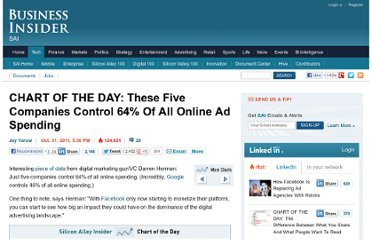 http://www.businessinsider.com/chart-of-the-day-these-five-companies-control-64-of-all-online-ad-spending-2011-10