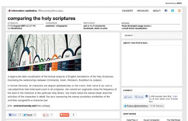 http://infosthetics.com/archives/2007/08/similar_diversity_holy_scriptures_analysis.html