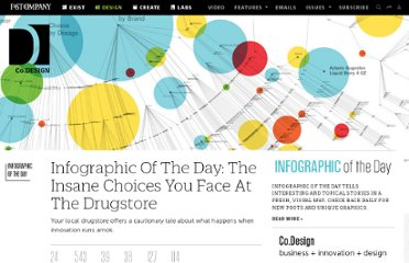 http://www.fastcodesign.com/1665355/infographic-of-the-day-the-insane-choices-you-face-at-the-drug-store