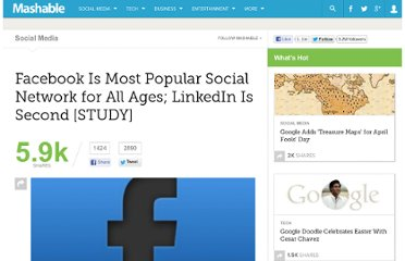 http://mashable.com/2011/11/04/facebook-most-popular-forrester/