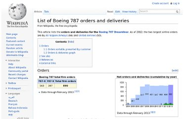 http://en.wikipedia.org/wiki/List_of_Boeing_787_orders_and_deliveries