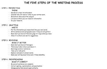 http://lewis.cpsb.org/faculty_pages/stacey.blanchard/THE%20FIVE%20STEPS%20OF%20THE%20WRITING%20PROCESS.htm
