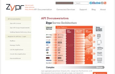 http://www.zypr.net/documentation/