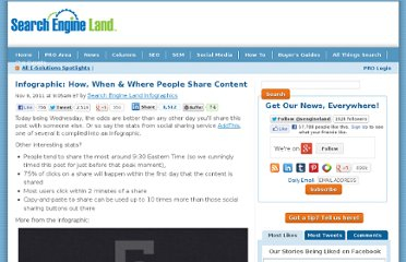 http://searchengineland.com/infographic-how-where-when-people-share-content-100539