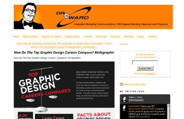 http://www.dr4ward.com/dr4ward/2011/10/how-do-the-top-graphic-design-careers-compare-infographic.html