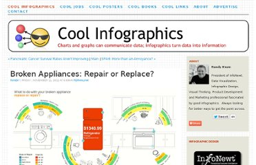 http://www.coolinfographics.com/blog/2011/11/11/broken-appliances-repair-or-replace.html