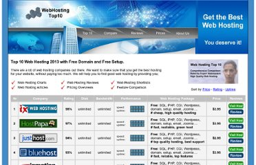 http://www.webhosting-top10.com/hosts61/ratingindex.html
