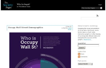 http://thesocietypages.org/graphicsociology/2011/11/17/occupy-wall-street-demographics/