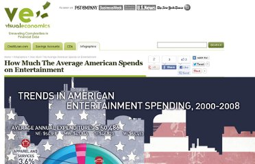 http://visualeconomics.creditloan.com/average-american-spends-on-entertainment/