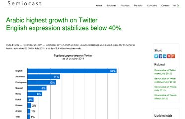 http://semiocast.com/publications/2011_11_24_Arabic_highest_growth_on_Twitter
