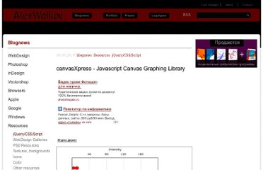 http://alexwolkov.ru/blognews/Resources/jQuery_CSS_Script/canvasXpress_-_Javascript_Canvas_Graphing_Library