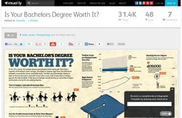 http://visual.ly/your-bachelors-degree-worth-it