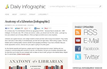 http://dailyinfographic.com/anatomy-of-a-librarian-infographic