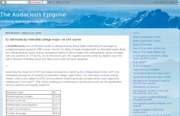 http://anepigone.blogspot.com/2009/03/iq-estimates-by-intended-college-major.html