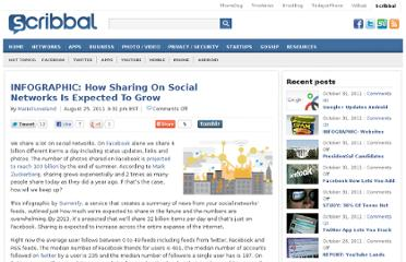 http://www.scribbal.com/2011/08/infographic-how-sharing-on-social-networks-is-expected-to-grow/