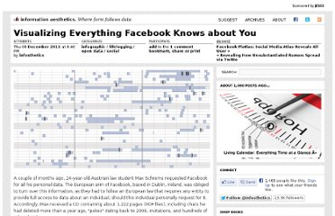 http://infosthetics.com/archives/2011/12/all_the_information_facebook_knows_about_you.html