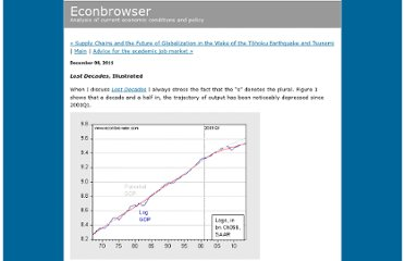 http://www.econbrowser.com/archives/2011/12/lost_decades_il.html