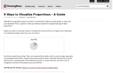 http://flowingdata.com/2009/11/25/9-ways-to-visualize-proportions-a-guide/