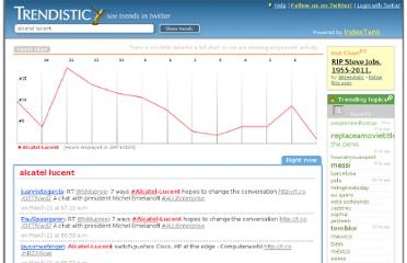 http://trendistic.indextank.com/alcatel-lucent/_180-days