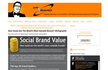 http://www.dr4ward.com/dr4ward/2011/12/how-social-are-the-worlds-most-valuable-brands-infographic.html
