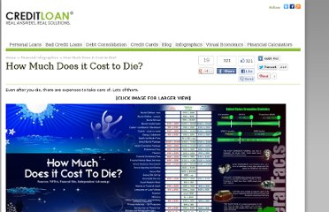http://www.creditloan.com/infographics/how-much-does-it-cost-to-die/