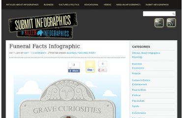 http://submitinfographics.com/all-infographics/funeral-facts-infographic.html