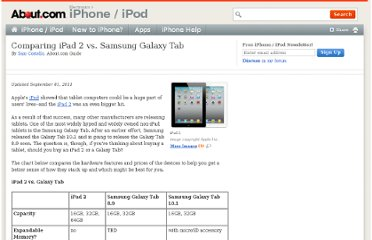 http://ipod.about.com/od/ipadcomparisons/a/Comparing-Apple-Ipad-Vs-Samsung-Galaxy-Tab.htm