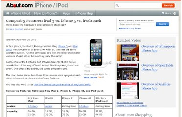 http://ipod.about.com/od/ipadcomparisons/a/ipad-iphone-3gs-ipod-touch.htm