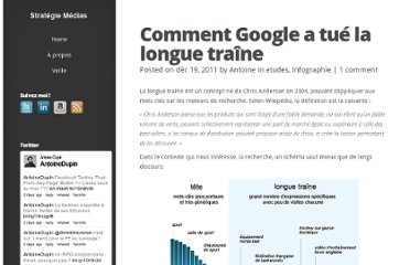 http://strategiemedia.fr/2011/12/19/comment-google-a-tue-la-longue-traine/