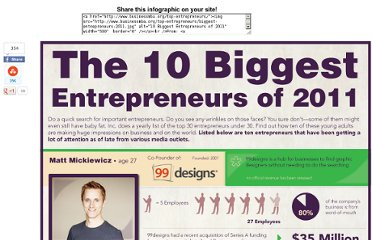 http://www.businessmba.org/top-entrepreneurs/
