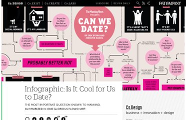 http://www.fastcodesign.com/1662141/infographic-is-it-cool-for-us-to-date