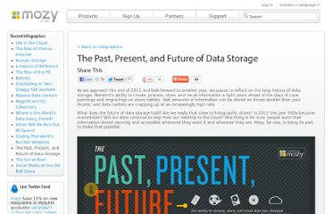 http://mozy.com/infographics/the-past-present-and-future-of-data-storage/