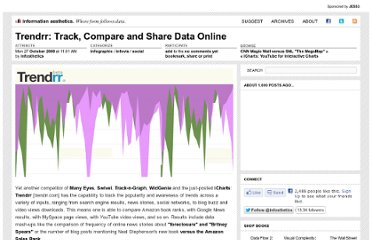 http://infosthetics.com/archives/2008/10/trendrr_track_compare_share_data.html