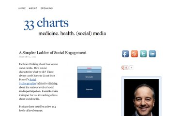 http://33charts.com/2012/01/ladder-of-social-engagement.html