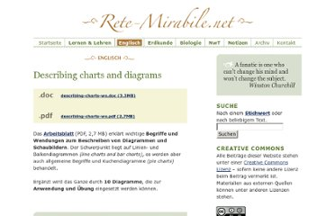 http://www.rete-mirabile.net/englisch/describing-charts-and-diagrams