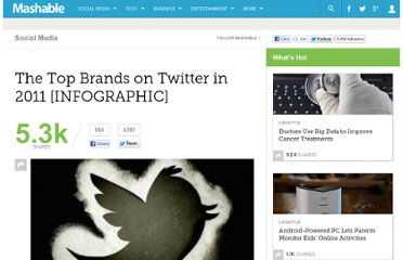 http://mashable.com/2012/01/10/top-brands-twitter/