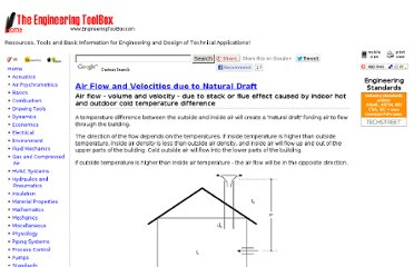 http://www.engineeringtoolbox.com/natural-draught-ventilation-d_122.html