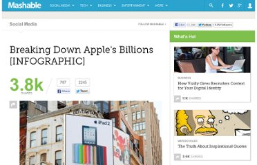 http://mashable.com/2012/01/27/apple-by-the-numbers/