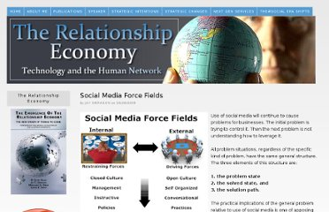 http://www.relationship-economy.com/2009/10/social-media-force-fields/